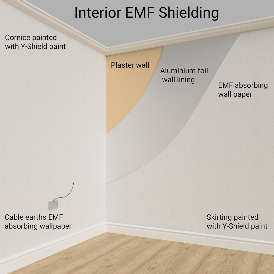 EMF protection three bed-sheet system - Beneficial Environments