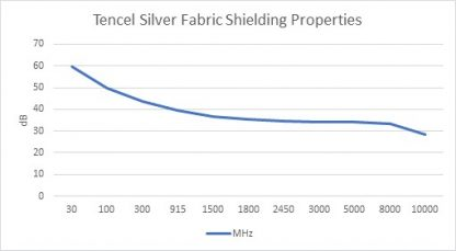 Tencel Silver Fabric Shielding Properties